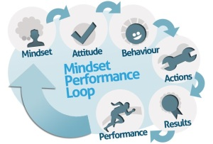 mindset performance loop