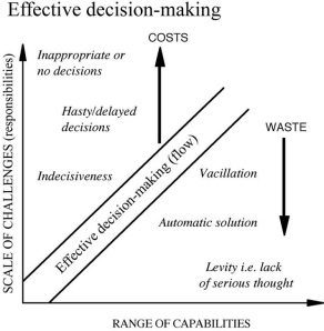 biggest obstacle in making good decision Figure 1: implementing strategy: key decisions and actions good strategy comes first effective execution is impossible if strategies are flawed figure 1 begins with corporate strategy, which is concerned with the entire organization and focuses on areas such as portfolio management, diversification, and resource.