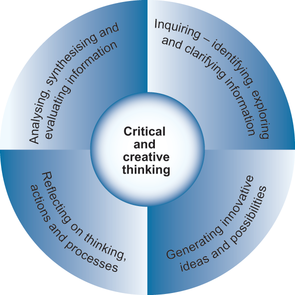 relationship between critical thinking and creative thinking