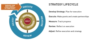 strategy lifecycle
