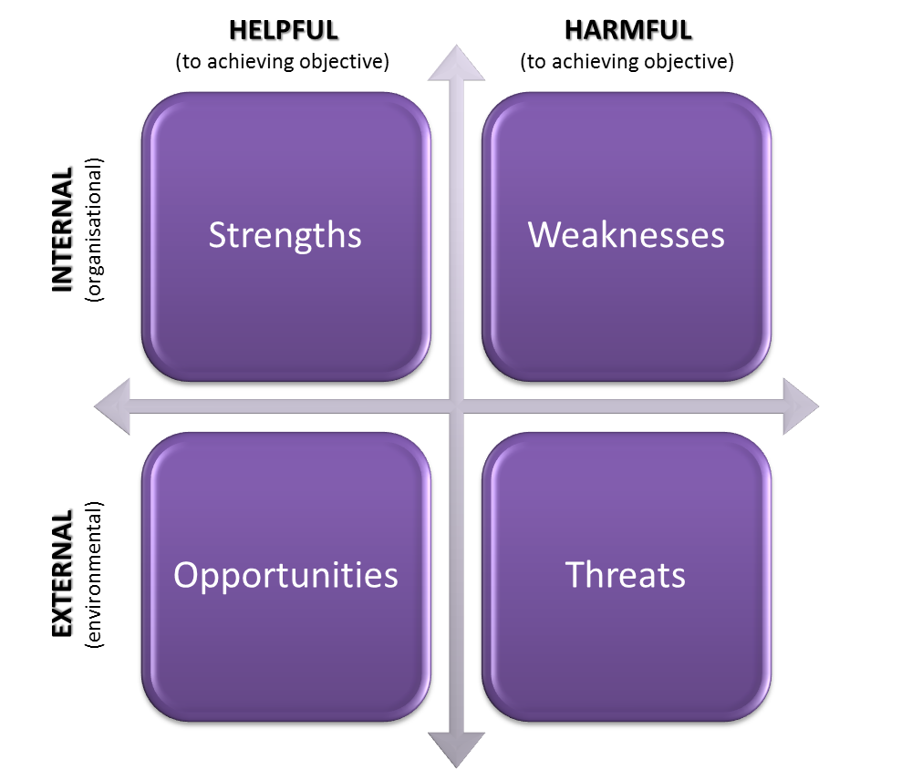 swot analysis 2 Example 2 swot analysis the swot and tows matrix diagrams solution contains easy-to-use templates, samples and examples that help identify strengths, weaknesses, opportunities, and threats using conceptdraw diagram v12 software.