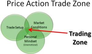 Trading Zone